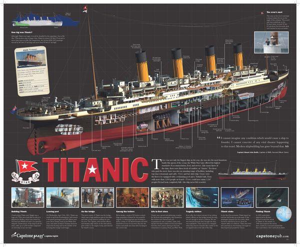 titanic interest in the titanic - capstone connect bow stern boat diagram